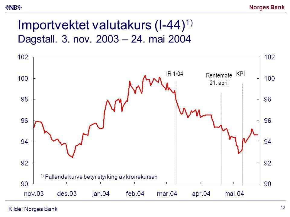 Importvektet valutakurs (I-44)1) Dagstall. 3. nov. 2003 – 24. mai 2004