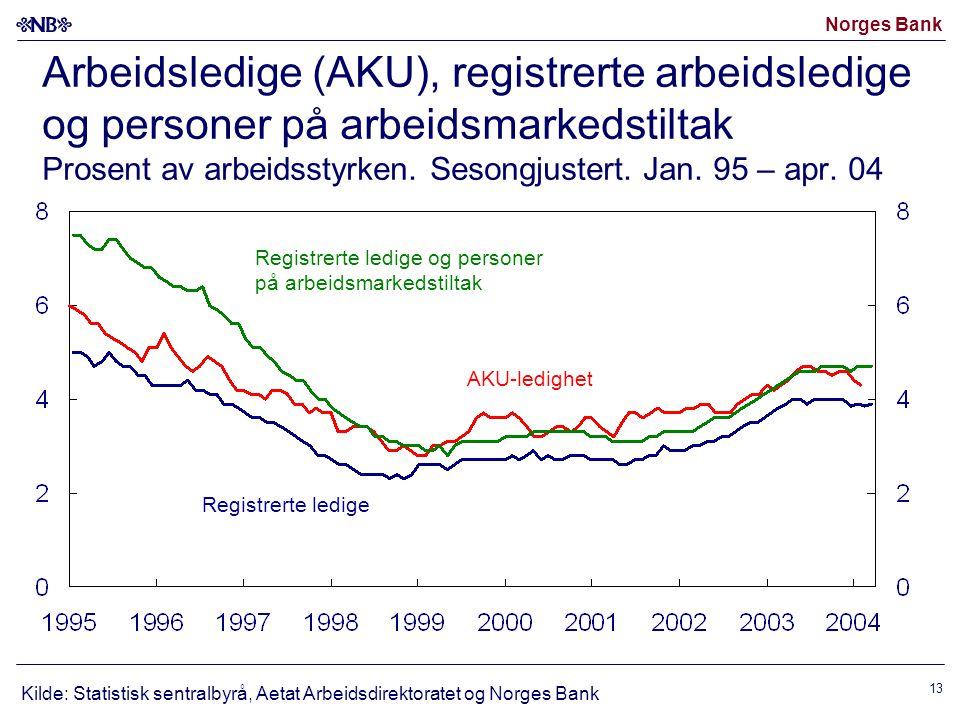 Arbeidsledige (AKU), registrerte arbeidsledige og personer på arbeidsmarkedstiltak Prosent av arbeidsstyrken. Sesongjustert. Jan. 95 – apr. 04