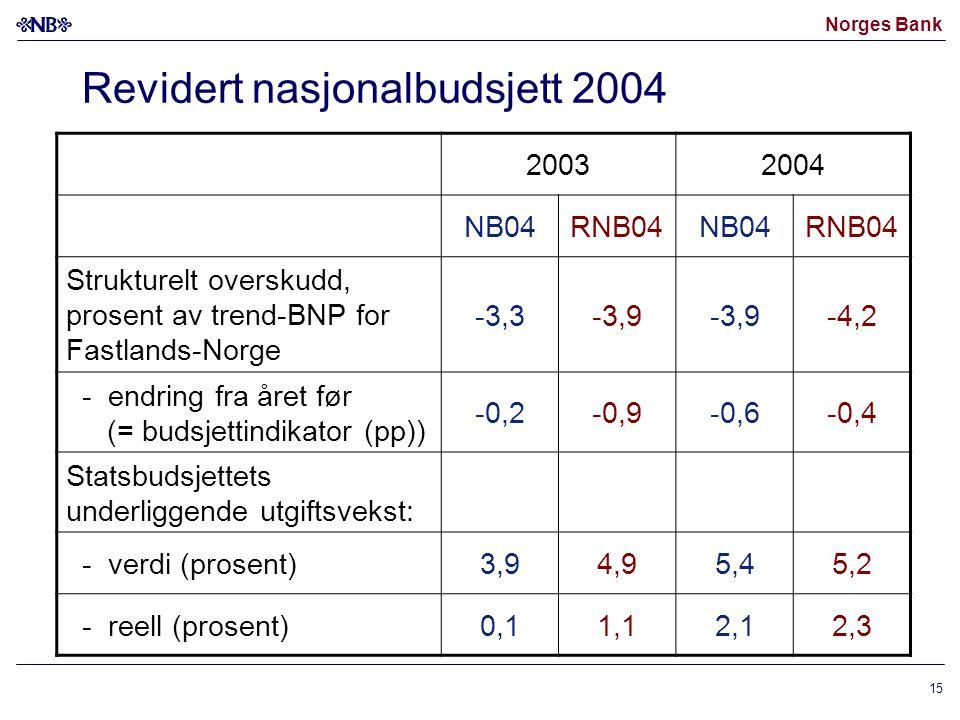 Revidert nasjonalbudsjett 2004