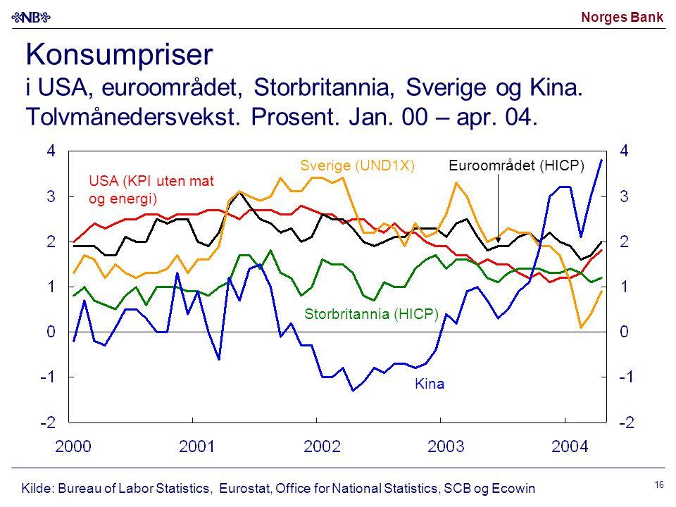 Konsumpriser i USA, euroområdet, Storbritannia, Sverige og Kina