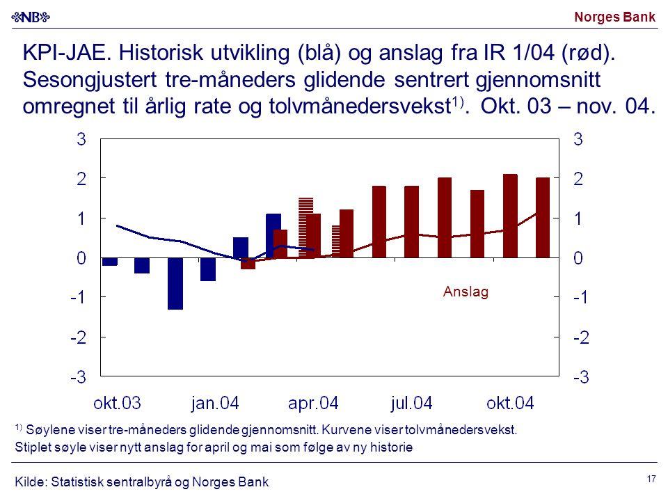 KPI-JAE. Historisk utvikling (blå) og anslag fra IR 1/04 (rød)