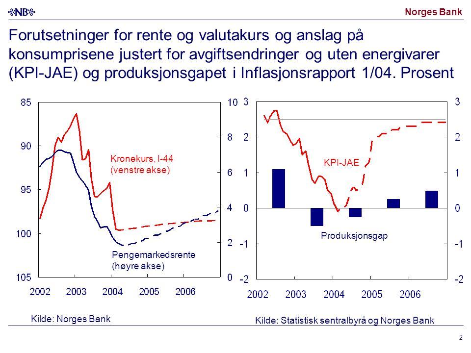 Forutsetninger for rente og valutakurs og anslag på konsumprisene justert for avgiftsendringer og uten energivarer (KPI-JAE) og produksjonsgapet i Inflasjonsrapport 1/04. Prosent