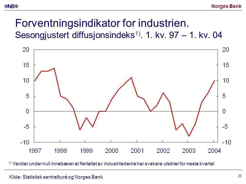 Forventningsindikator for industrien. Sesongjustert diffusjonsindeks1)