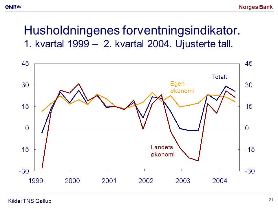 Husholdningenes forventningsindikator. 1. kvartal 1999 – 2