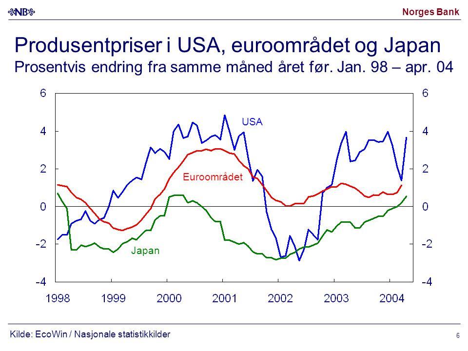 Produsentpriser i USA, euroområdet og Japan Prosentvis endring fra samme måned året før. Jan. 98 – apr. 04