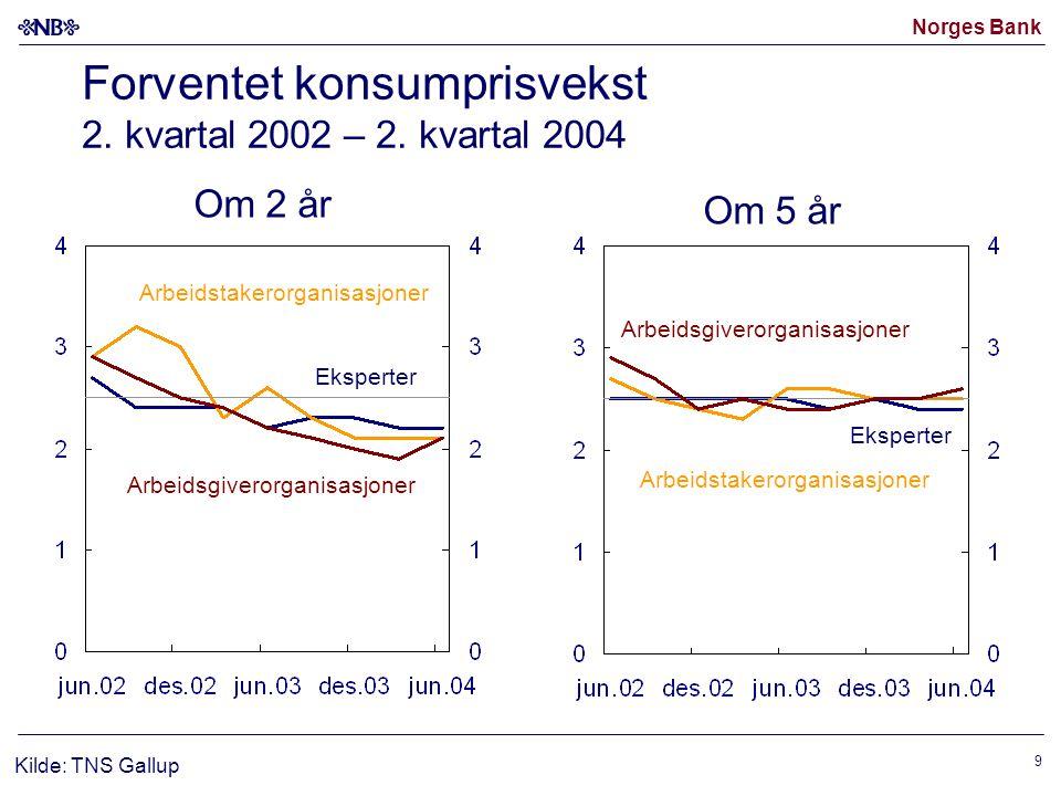 Forventet konsumprisvekst 2. kvartal 2002 – 2. kvartal 2004
