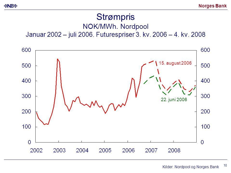 Strømpris NOK/MWh. Nordpool Januar 2002 – juli 2006. Futurespriser 3