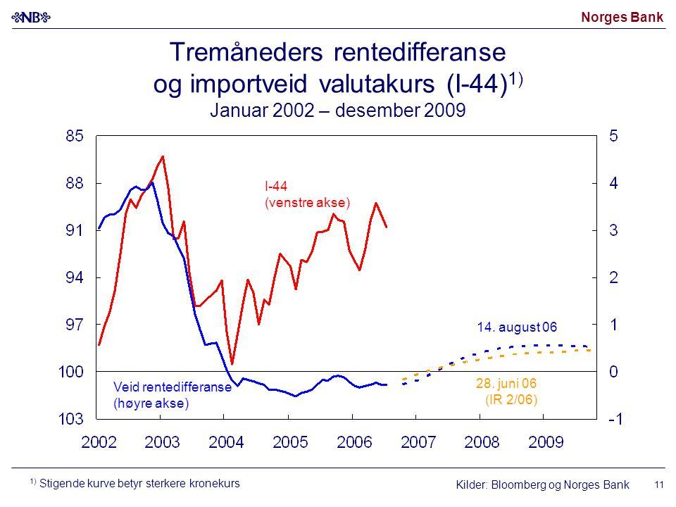 Tremåneders rentedifferanse og importveid valutakurs (I-44)1) Januar 2002 – desember 2009