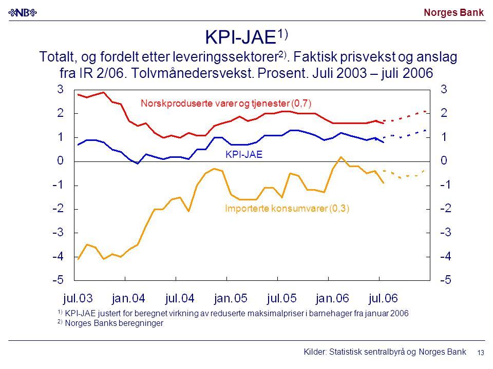 KPI-JAE1) Totalt, og fordelt etter leveringssektorer2)