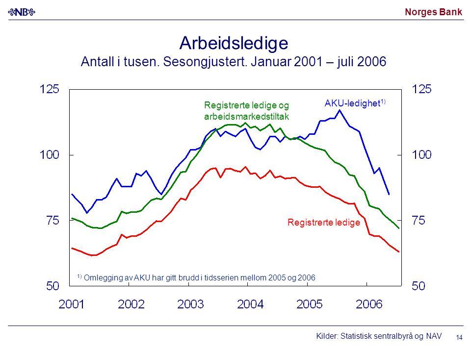 Arbeidsledige Antall i tusen. Sesongjustert. Januar 2001 – juli 2006