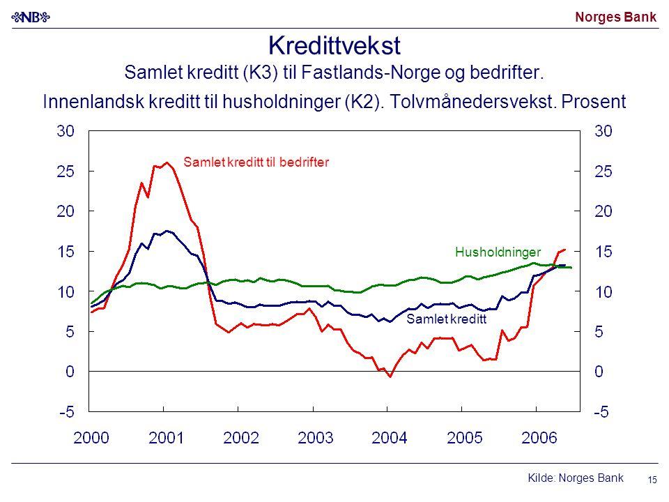 Kredittvekst Samlet kreditt (K3) til Fastlands-Norge og bedrifter