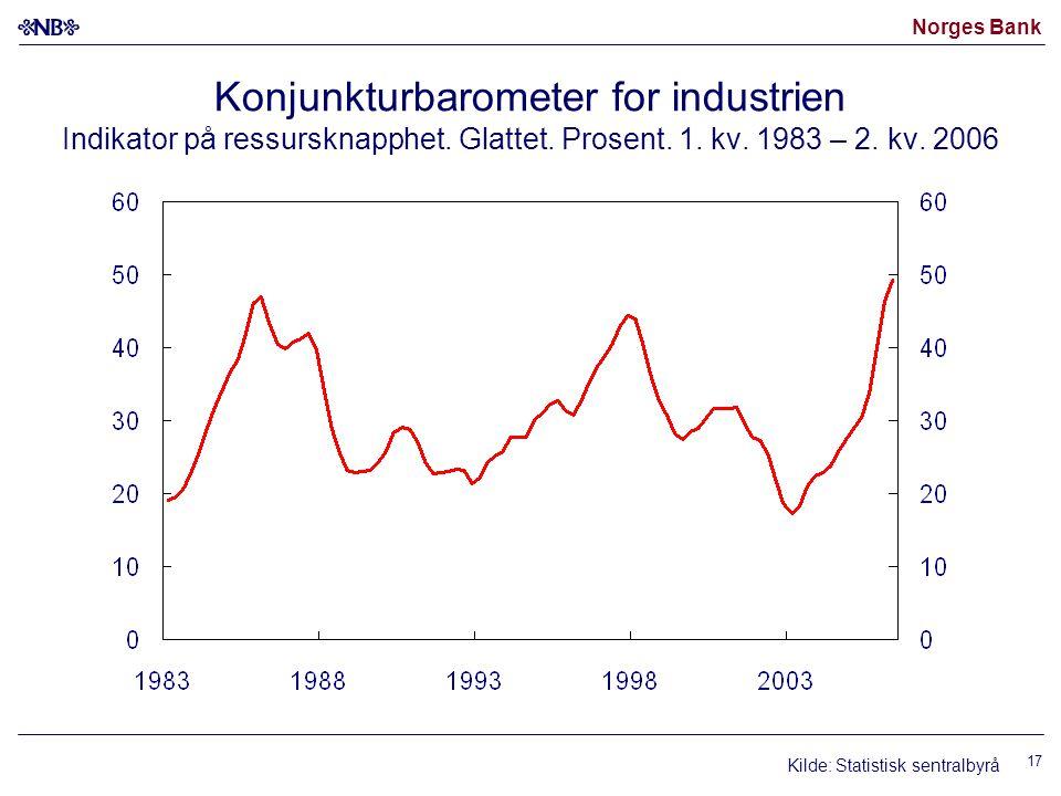 Konjunkturbarometer for industrien Indikator på ressursknapphet
