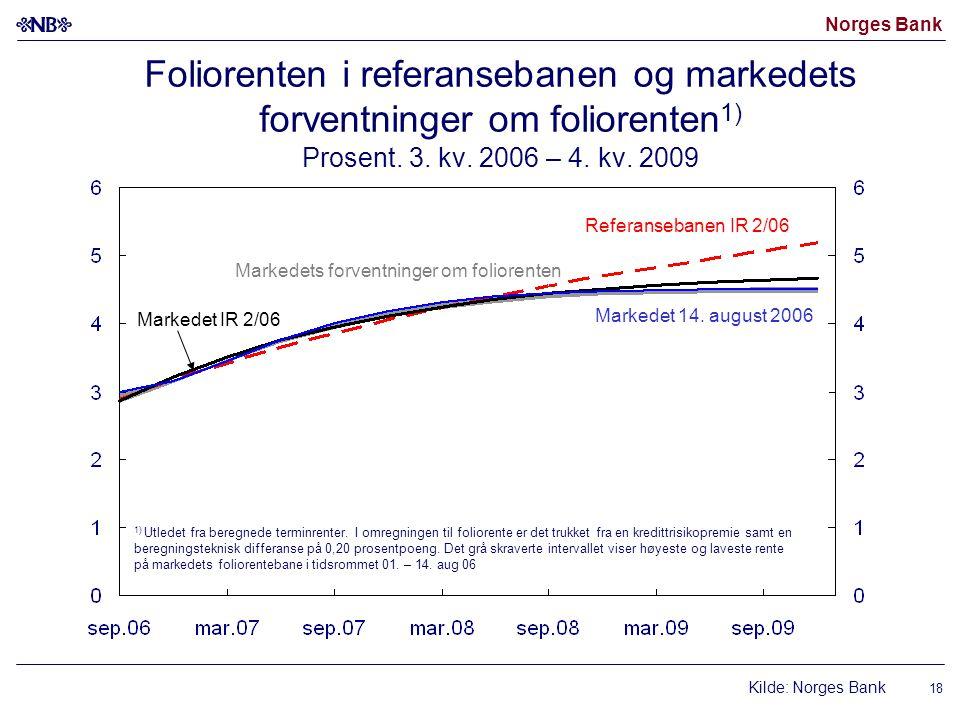 Foliorenten i referansebanen og markedets forventninger om foliorenten1) Prosent. 3. kv. 2006 – 4. kv. 2009