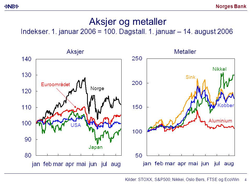 Aksjer og metaller Indekser. 1. januar 2006 = 100. Dagstall. 1