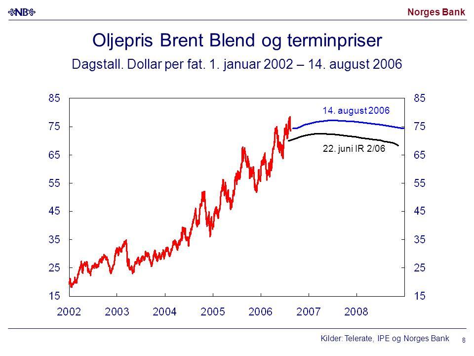 Oljepris Brent Blend og terminpriser Dagstall. Dollar per fat. 1