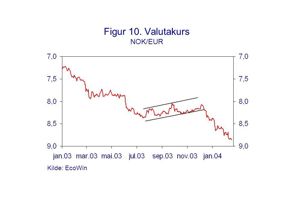 Figur 10. Valutakurs NOK/EUR
