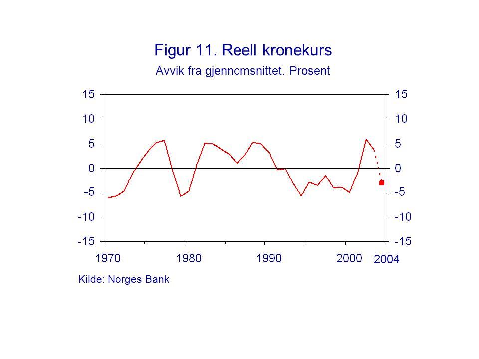 Figur 11. Reell kronekurs Avvik fra gjennomsnittet. Prosent