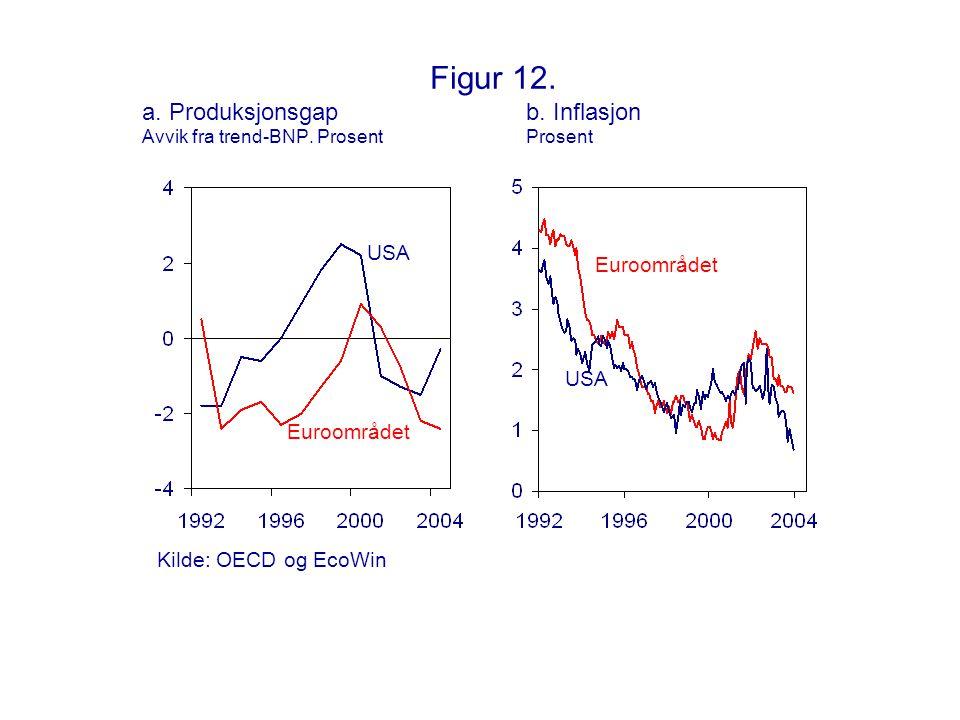 Figur 12. a. Produksjonsgap. b. Inflasjon Avvik fra trend-BNP. Prosent