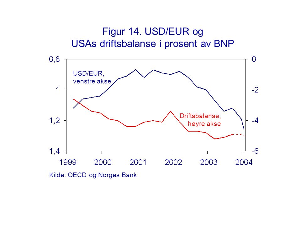 Figur 14. USD/EUR og USAs driftsbalanse i prosent av BNP