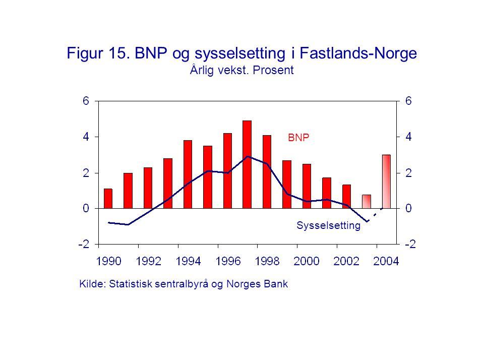 Figur 15. BNP og sysselsetting i Fastlands-Norge Årlig vekst. Prosent