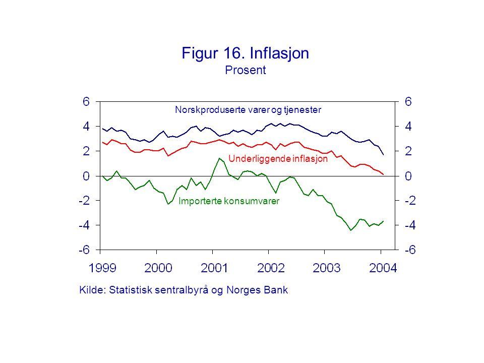 Figur 16. Inflasjon Prosent