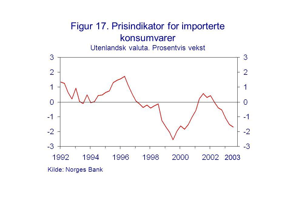 Figur 17. Prisindikator for importerte konsumvarer Utenlandsk valuta