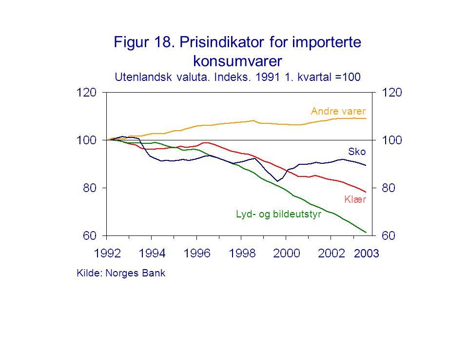 Figur 18. Prisindikator for importerte konsumvarer Utenlandsk valuta