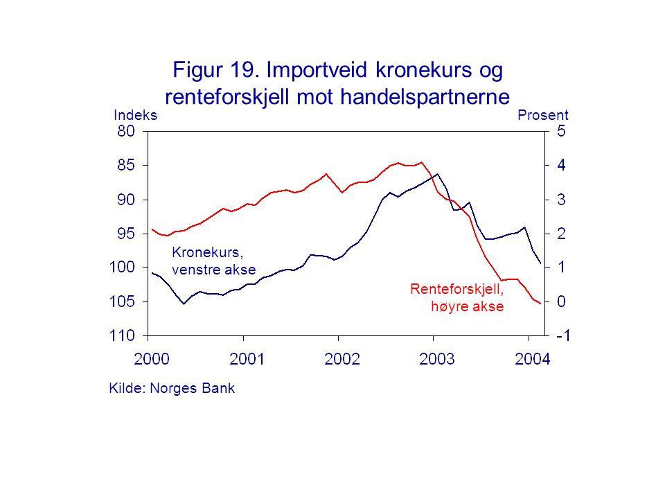 Figur 19. Importveid kronekurs og renteforskjell mot handelspartnerne