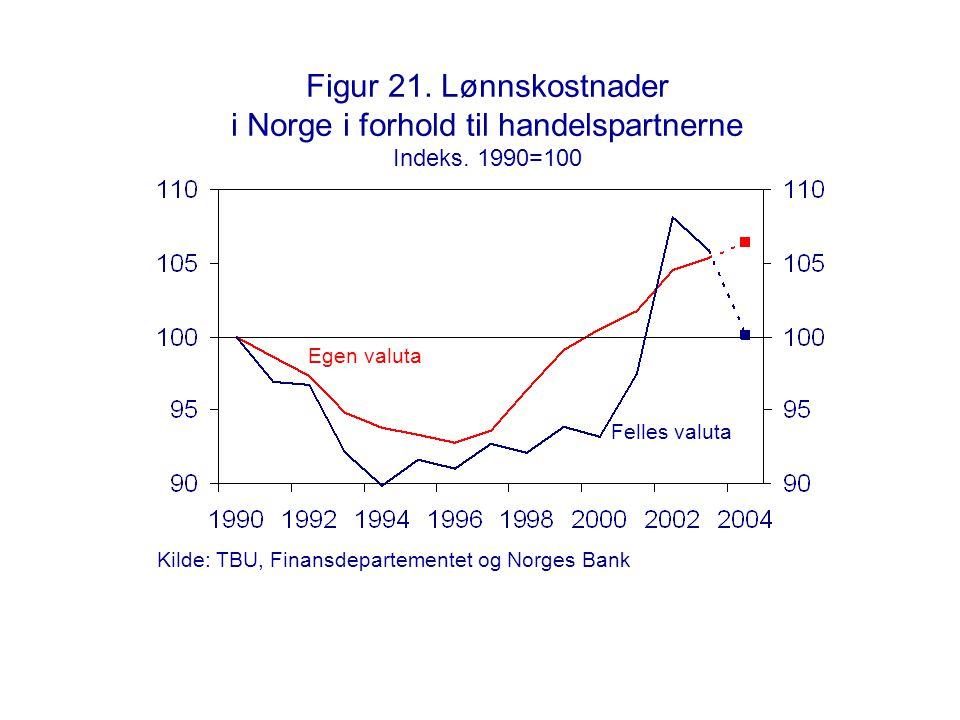 Figur 21. Lønnskostnader i Norge i forhold til handelspartnerne Indeks