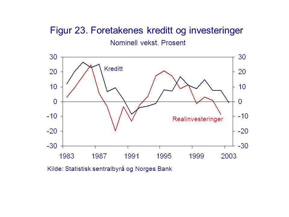 Figur 23. Foretakenes kreditt og investeringer Nominell vekst. Prosent