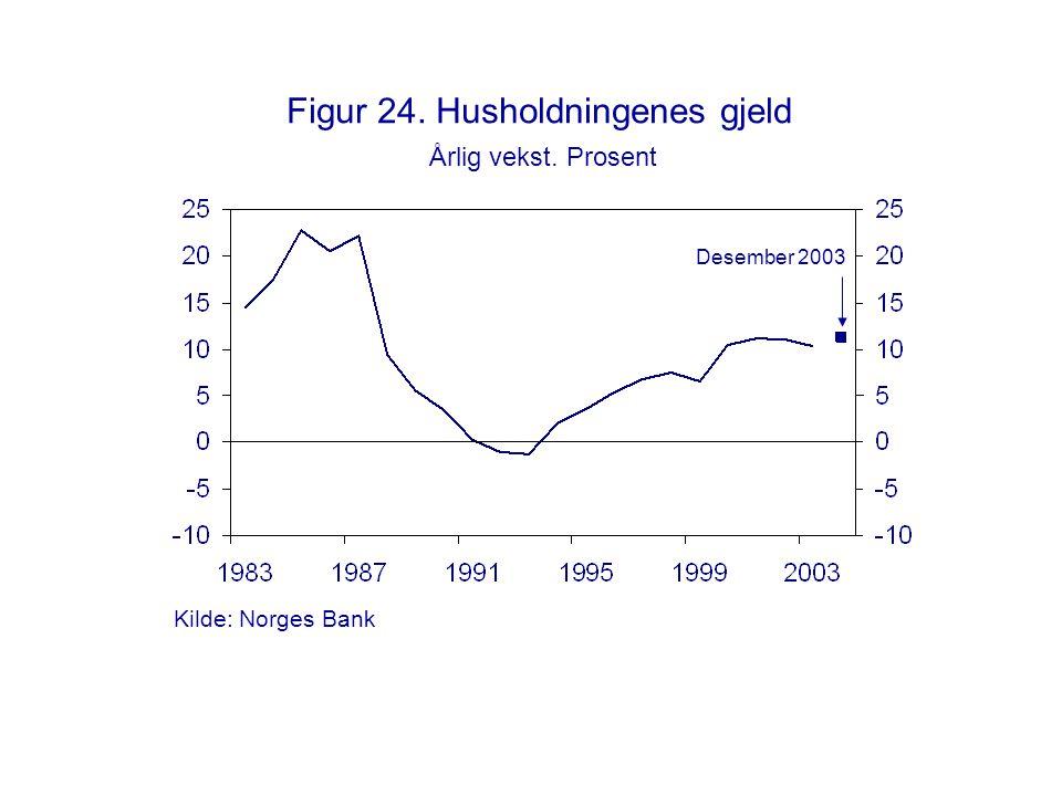 Figur 24. Husholdningenes gjeld Årlig vekst. Prosent