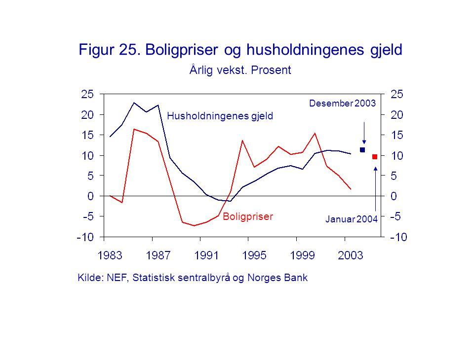 Figur 25. Boligpriser og husholdningenes gjeld Årlig vekst. Prosent