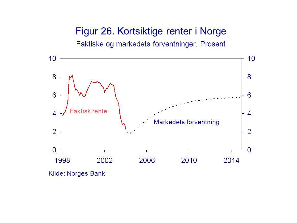 Figur 26. Kortsiktige renter i Norge Faktiske og markedets forventninger. Prosent