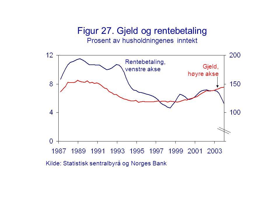 Figur 27. Gjeld og rentebetaling Prosent av husholdningenes inntekt