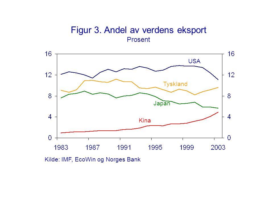 Figur 3. Andel av verdens eksport Prosent