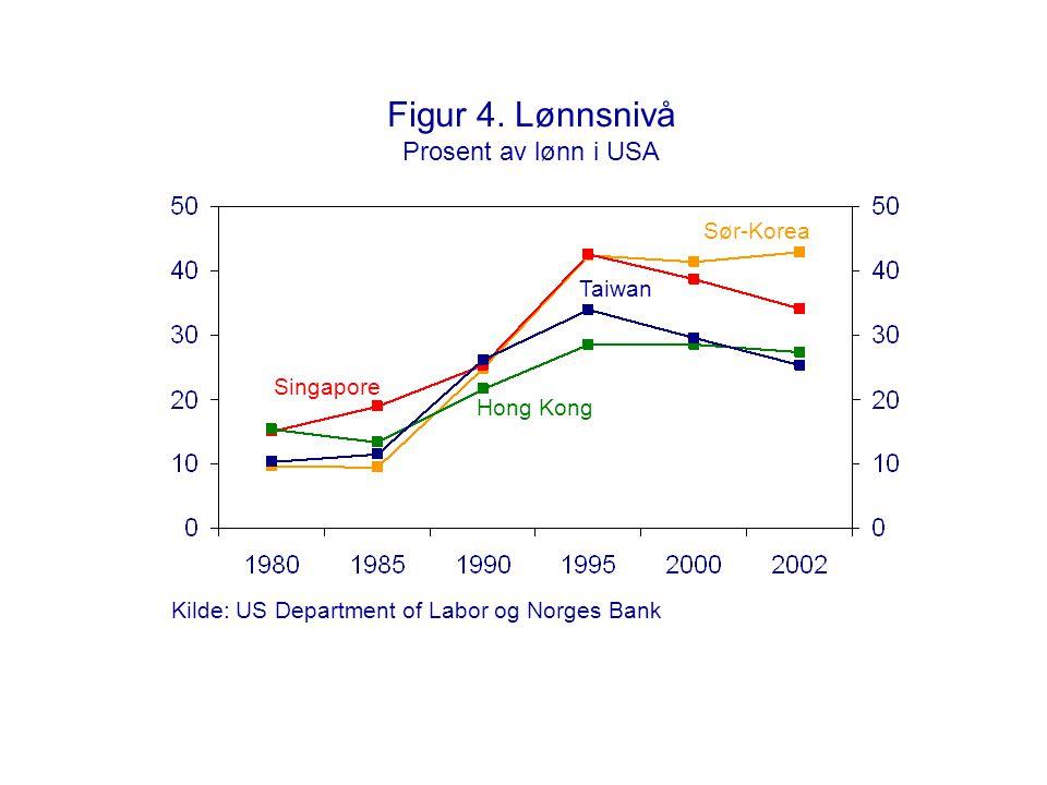 Figur 4. Lønnsnivå Prosent av lønn i USA