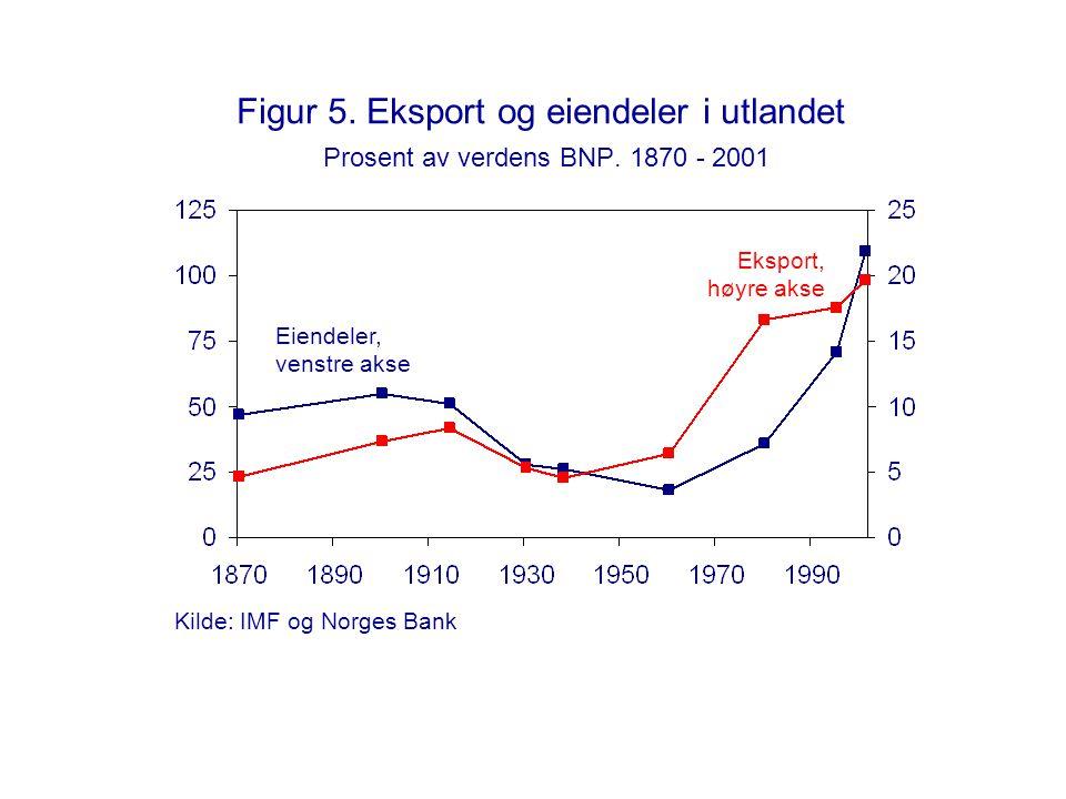 Figur 5. Eksport og eiendeler i utlandet Prosent av verdens BNP