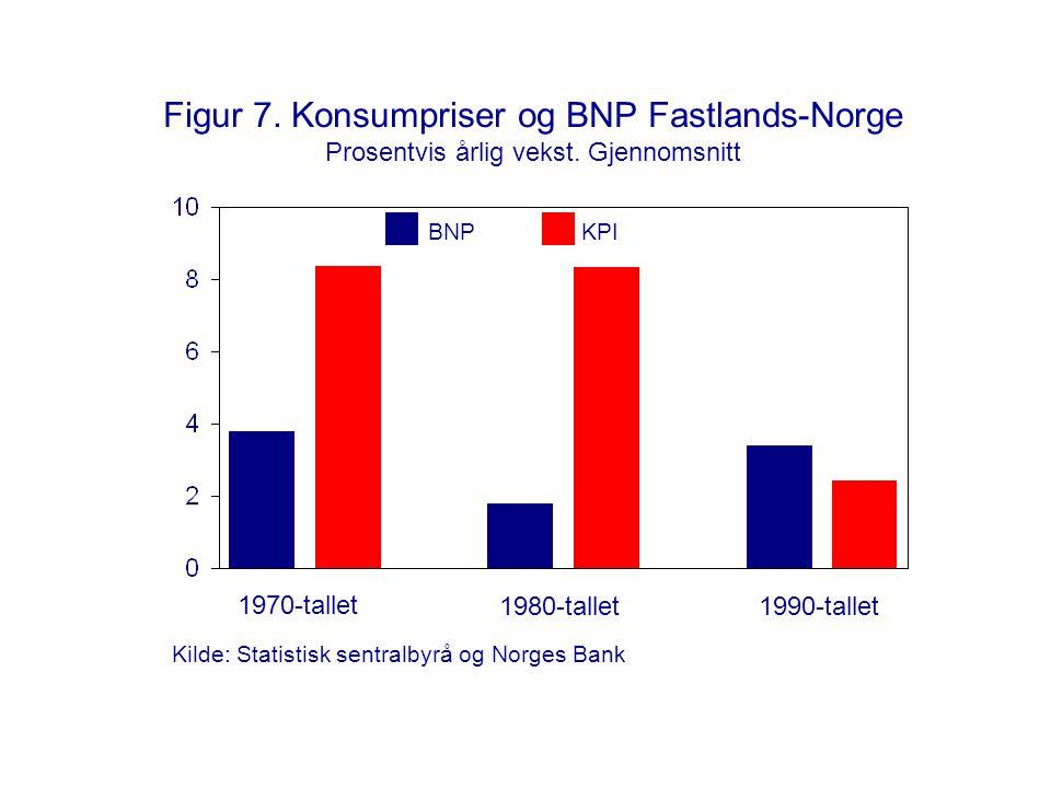 Figur 7. Konsumpriser og BNP Fastlands-Norge Prosentvis årlig vekst