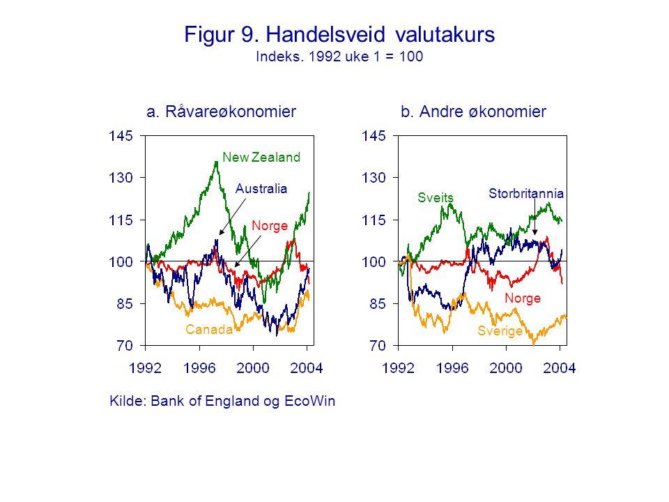 Figur 9. Handelsveid valutakurs Indeks. 1992 uke 1 = 100 a