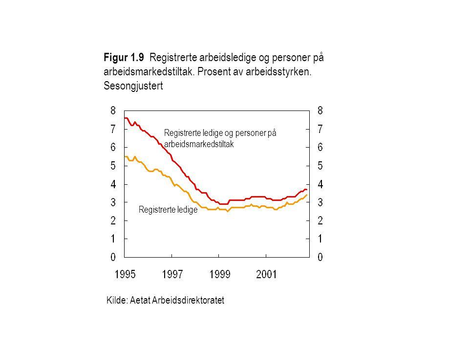 Figur 1.9 Registrerte arbeidsledige og personer på arbeidsmarkedstiltak. Prosent av arbeidsstyrken. Sesongjustert