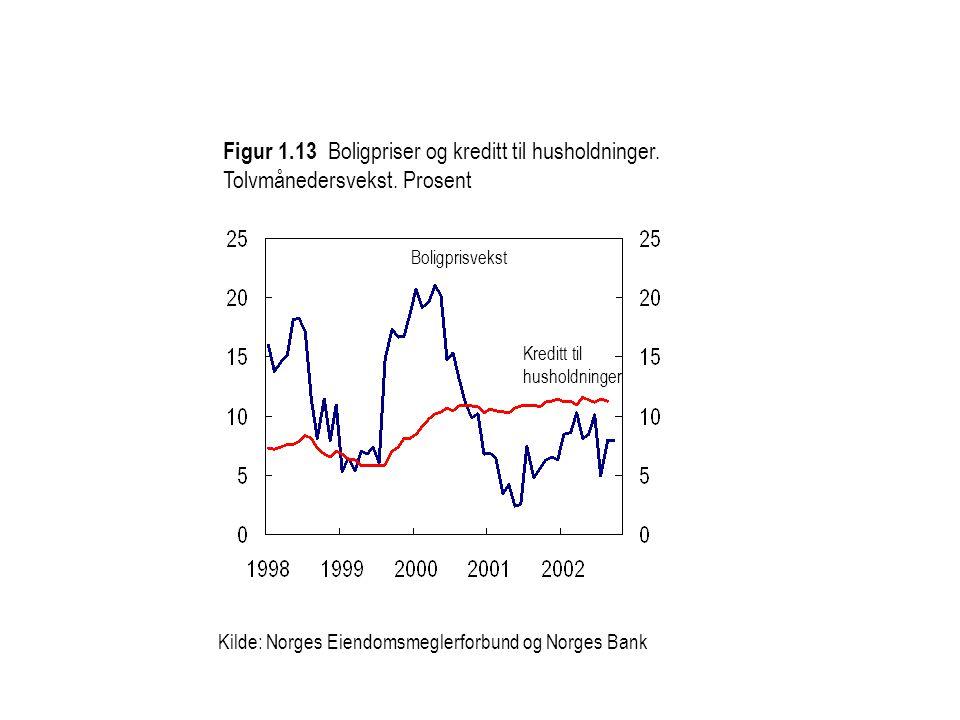 Figur 1.13 Boligpriser og kreditt til husholdninger. Tolvmånedersvekst. Prosent