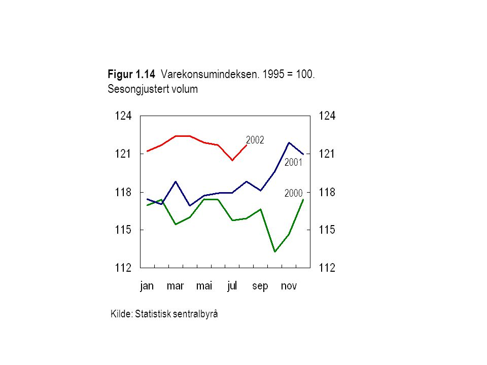Figur 1.14 Varekonsumindeksen. 1995 = 100. Sesongjustert volum