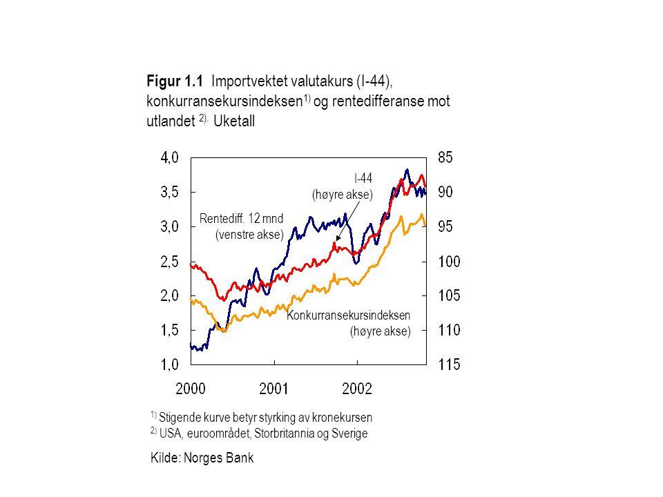 Figur 1.1 Importvektet valutakurs (I-44), konkurransekursindeksen1) og rentedifferanse mot utlandet 2). Uketall