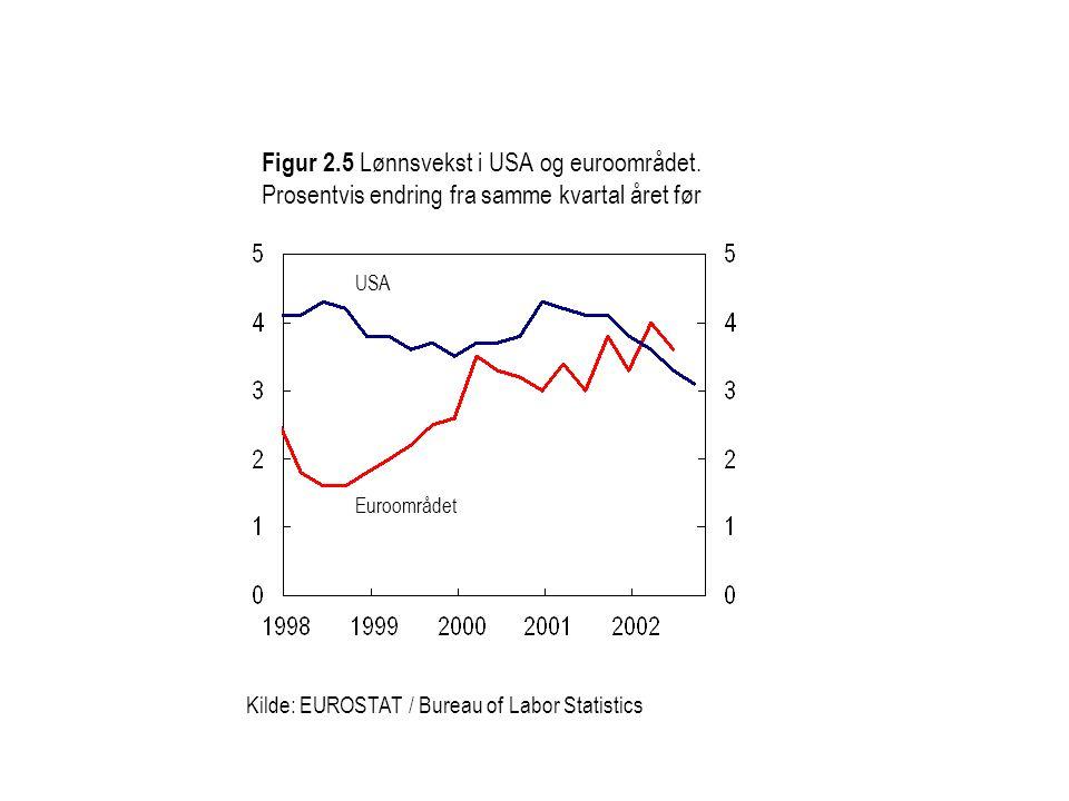 Figur 2. 5 Lønnsvekst i USA og euroområdet