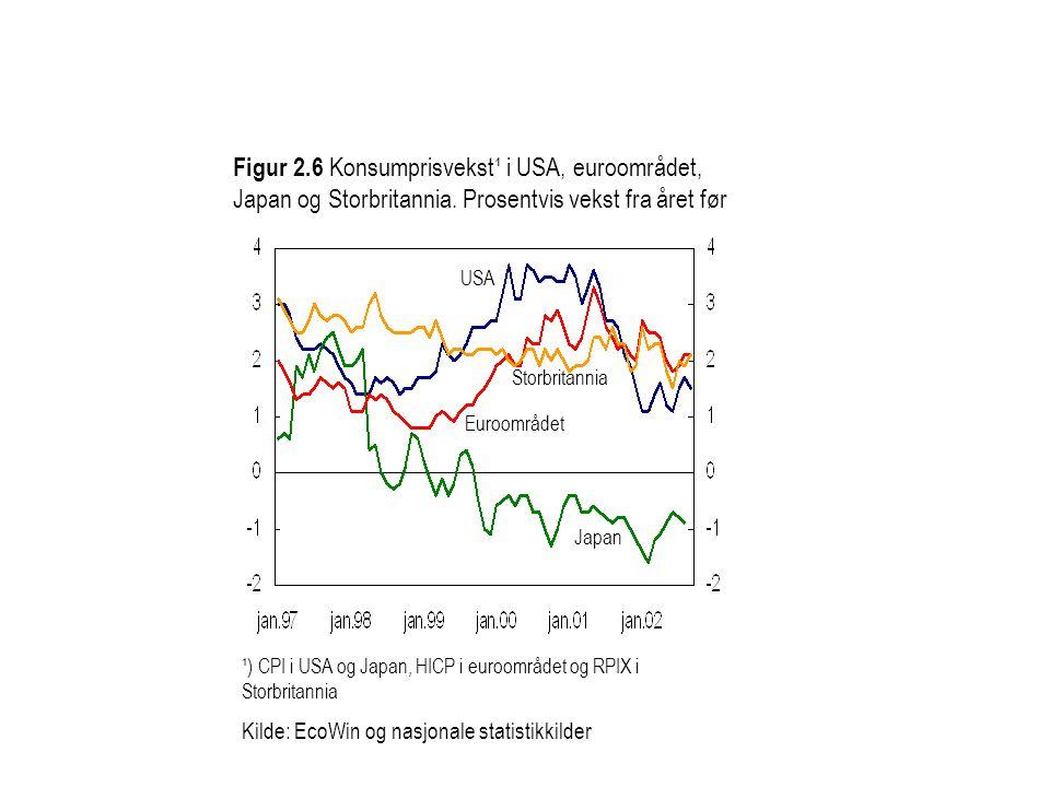 Figur 2. 6 Konsumprisvekst¹ i USA, euroområdet, Japan og Storbritannia