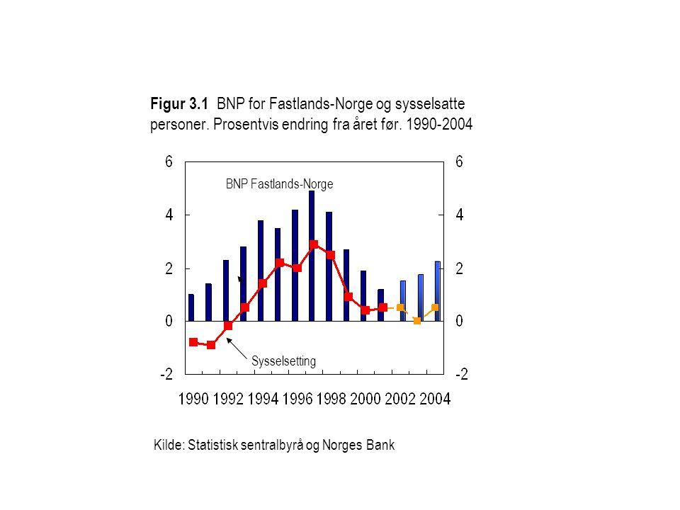 Figur 3. 1 BNP for Fastlands-Norge og sysselsatte personer