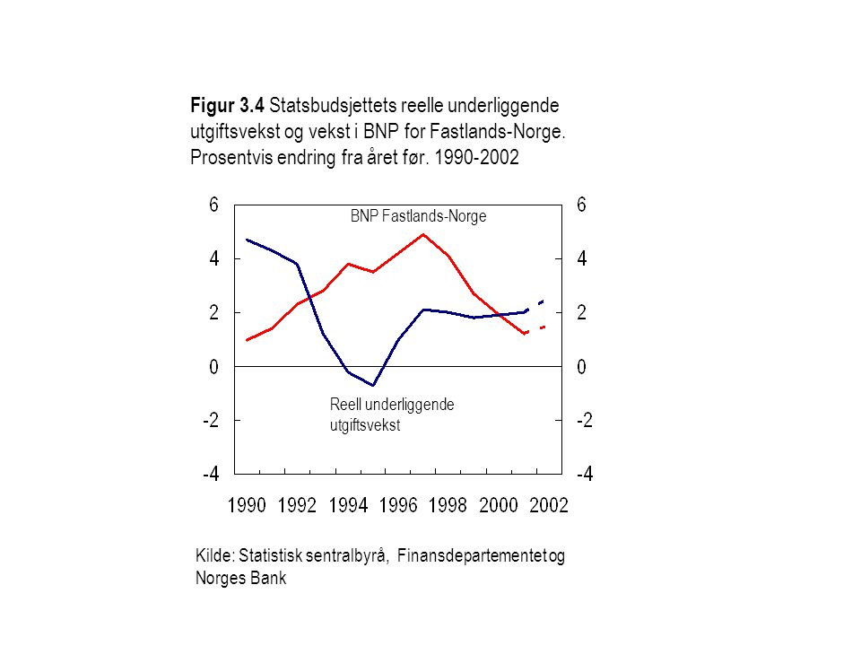 Figur 3.4 Statsbudsjettets reelle underliggende utgiftsvekst og vekst i BNP for Fastlands-Norge. Prosentvis endring fra året før. 1990-2002