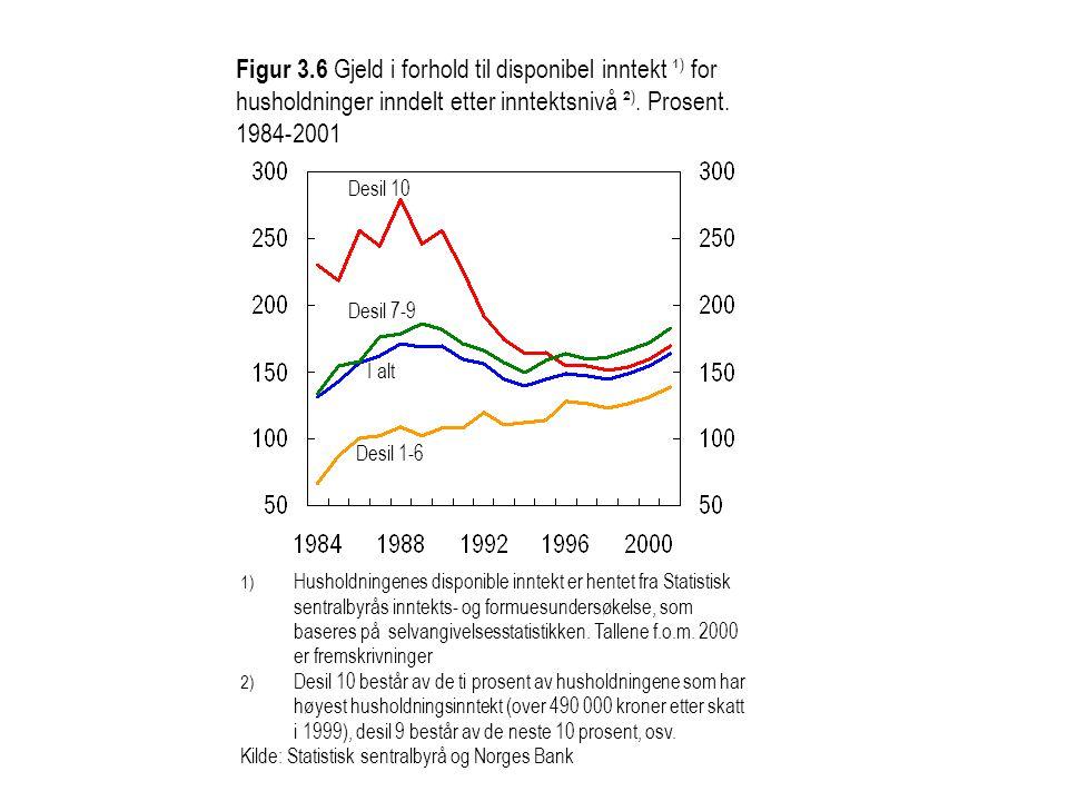 Figur 3.6 Gjeld i forhold til disponibel inntekt ¹) for husholdninger inndelt etter inntektsnivå ²). Prosent. 1984-2001