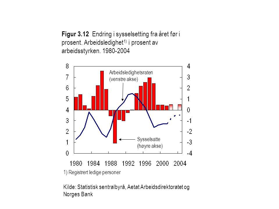 Figur 3. 12 Endring i sysselsetting fra året før i prosent