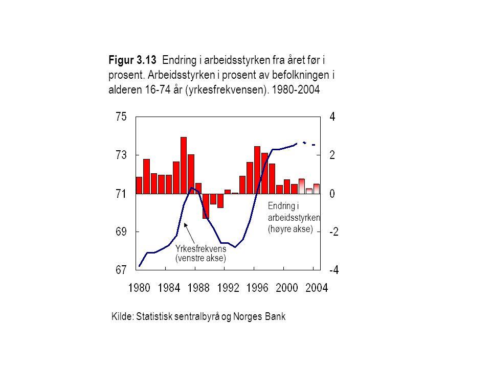 Figur 3. 13 Endring i arbeidsstyrken fra året før i prosent